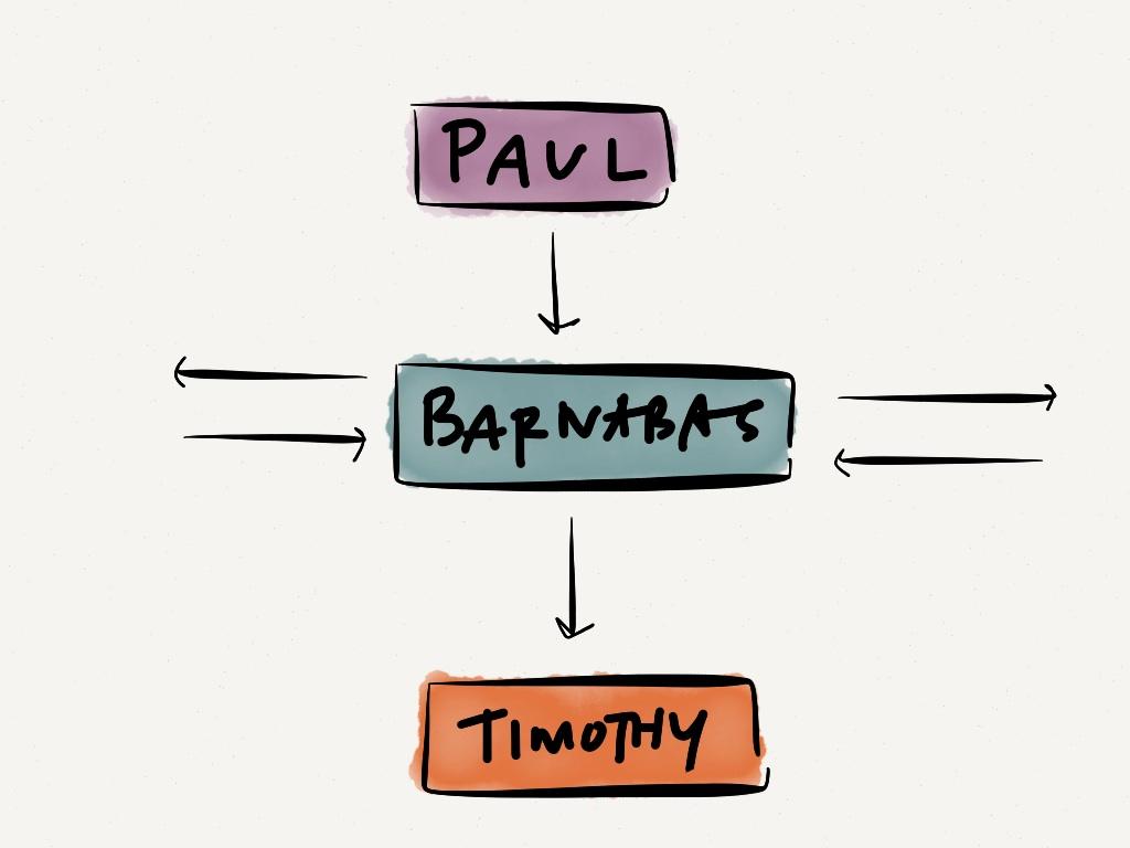 paul-barnabas-timothy