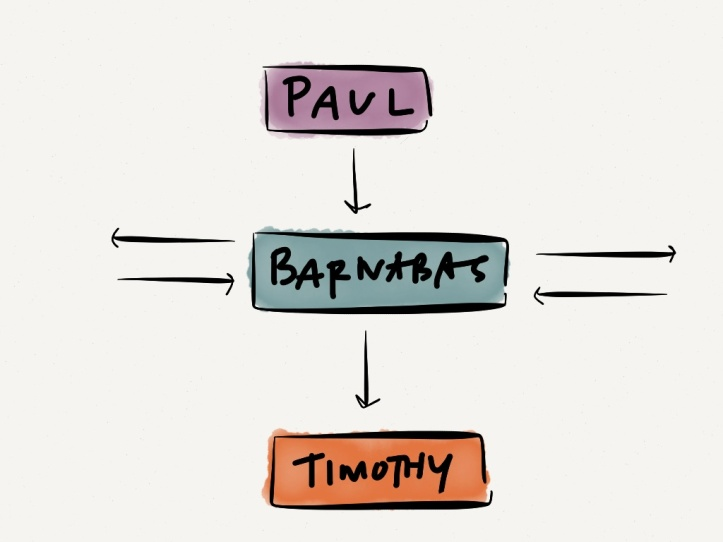paul-barnabas-timothy